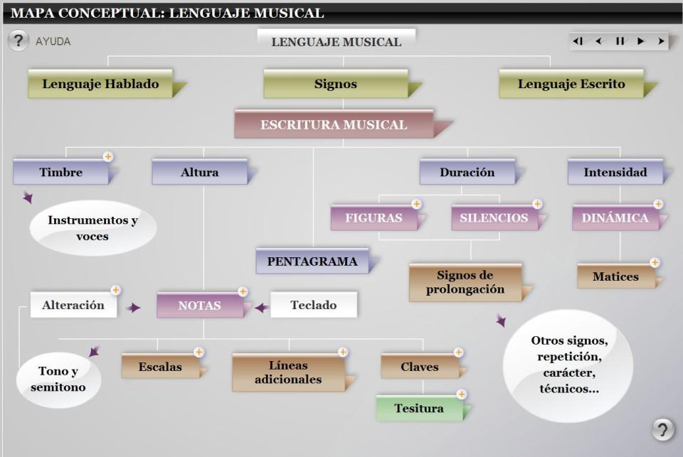 Mapa conceptual Lenguaje musical